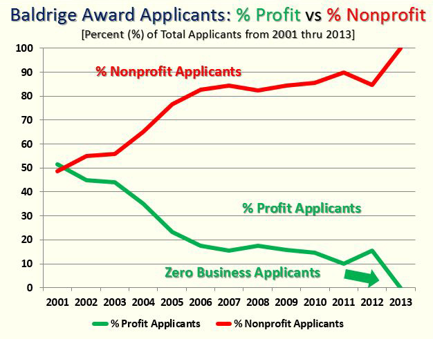 Baldrige Profit vs Nonprofit Problem