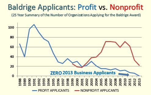 2013 Baldrige Applicants Summay
