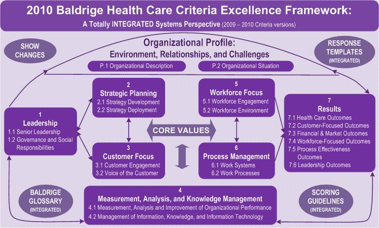 baldrige model Hospitals and systems that embrace baldrige health care criteria are improving  organizational performance.
